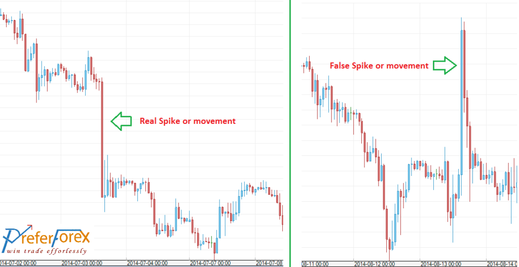 Spike Forex trading strategy