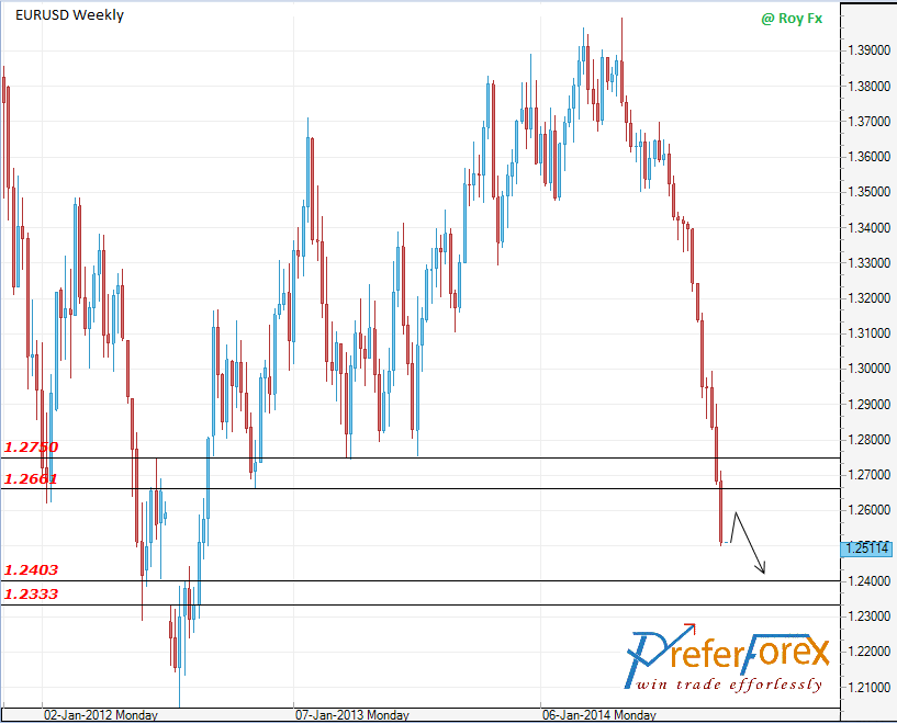 Eur usd outlook 6 October to 10