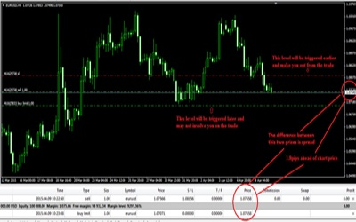 free accurate forex signals