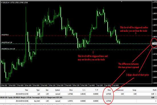 take profit stop loss rules