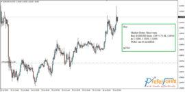 High profit forex signal