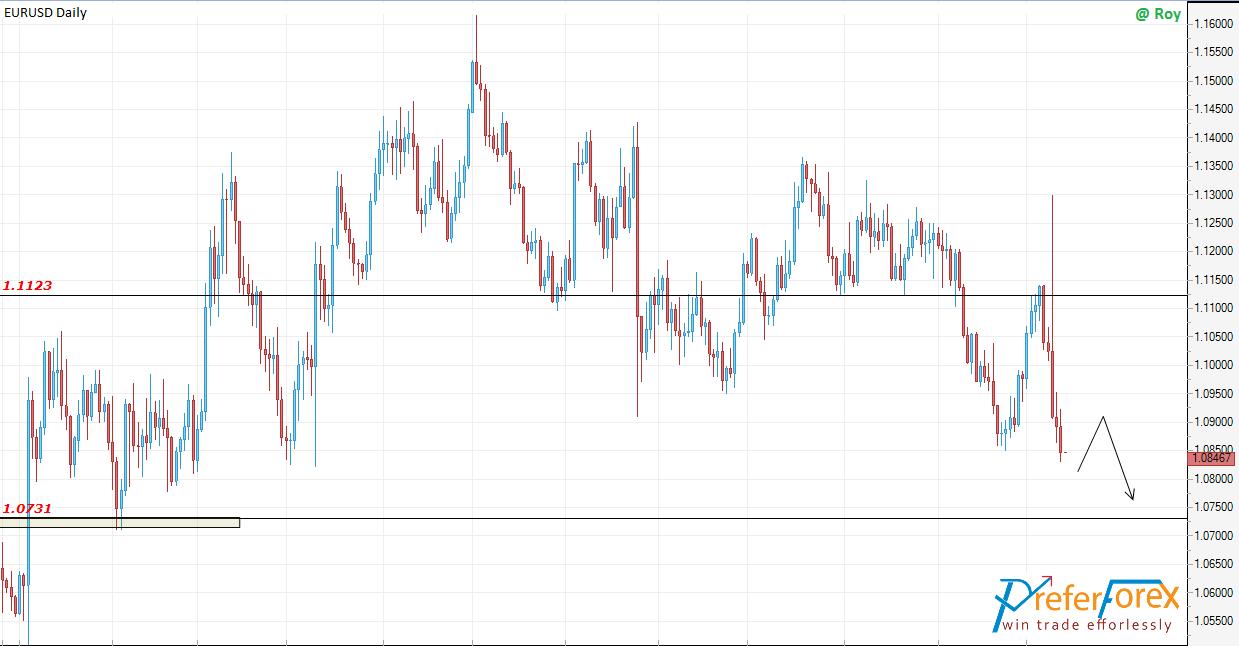 EURSD forex forecast
