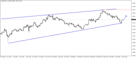 gbp usd forex price movement