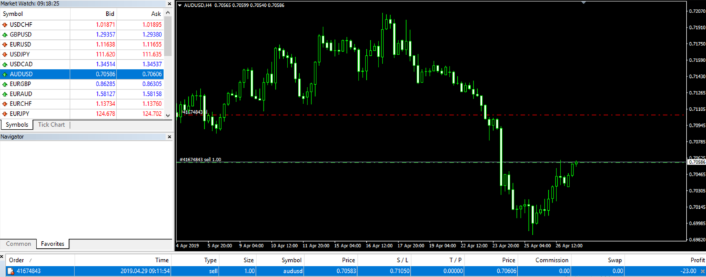 How To set Proper Forex Stop Loss