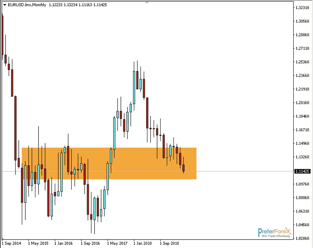 eurusd weekly trading forecast