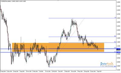 eurusd forex trading signals
