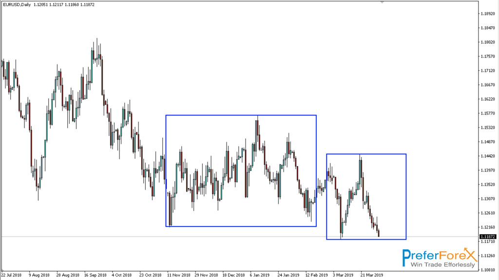 forex technical analysis on eurusd