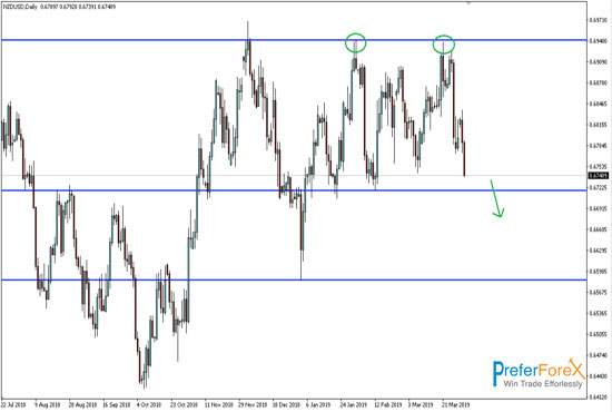 forex technical overview on nzdusd