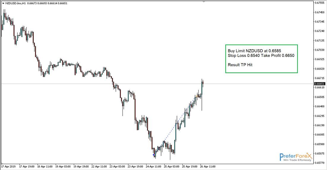nzdusd forex trade alert