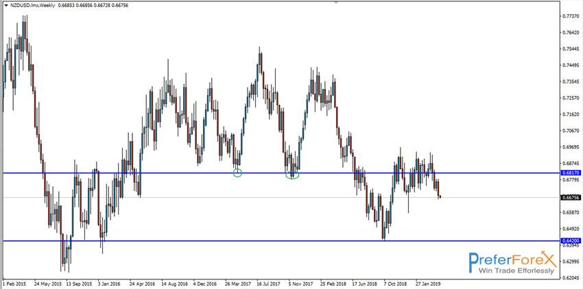 nzdusd weekly trading view