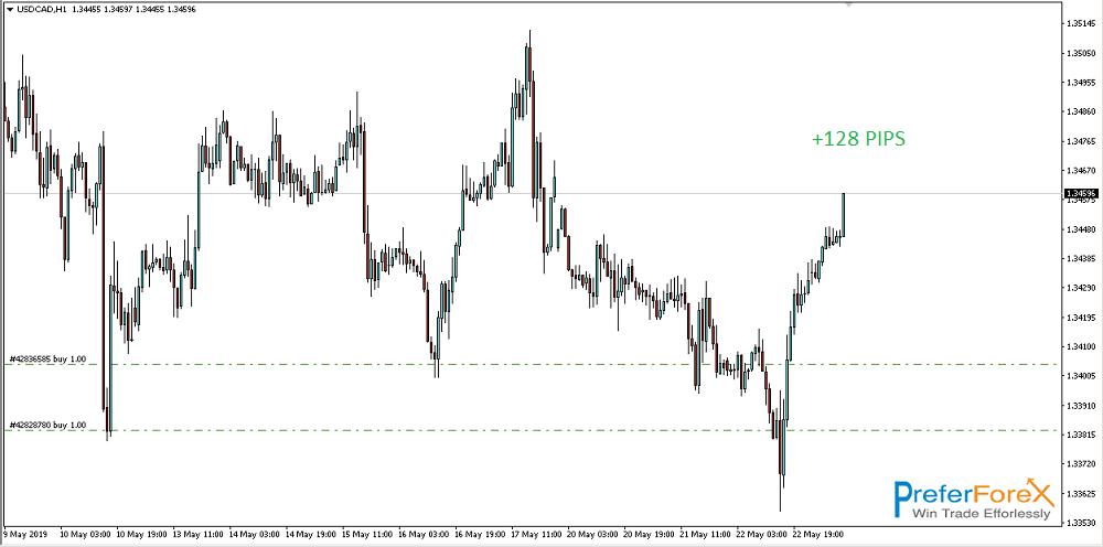 usdcad forex signal