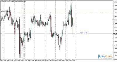 forex signals usdcad