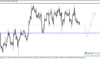 usdcad real forex signal
