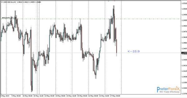 trade alert on usdcad