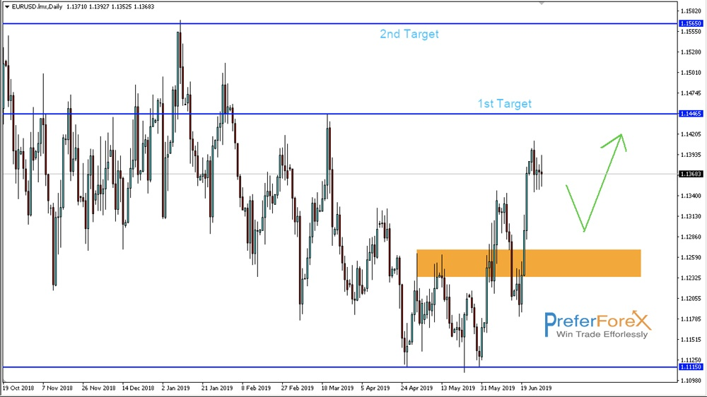 eurusd bullish bias