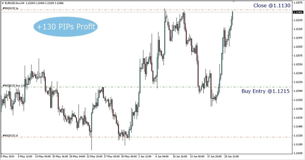 eursud forex signals
