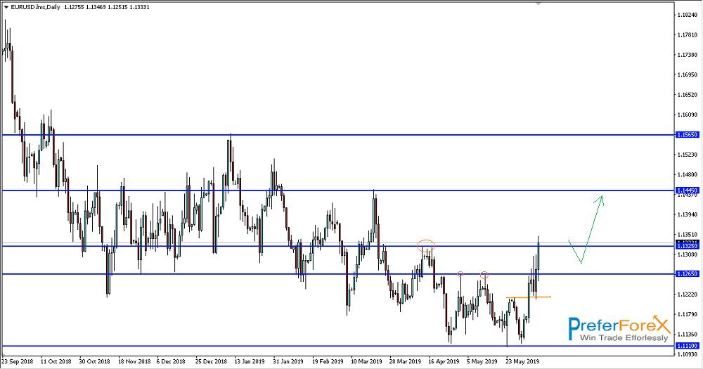 eursd weekly trading analysis