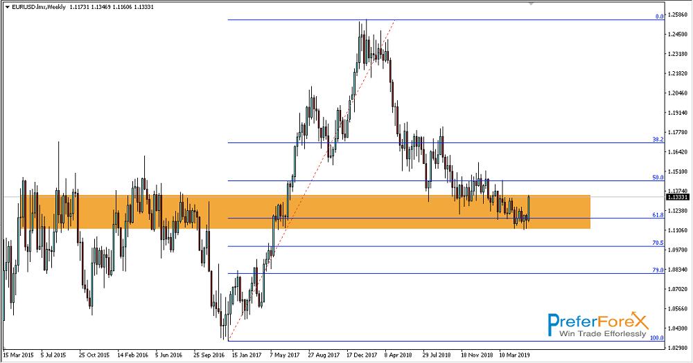 eurusd weekly trading signal