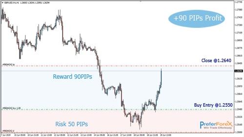 buy forex profit signals