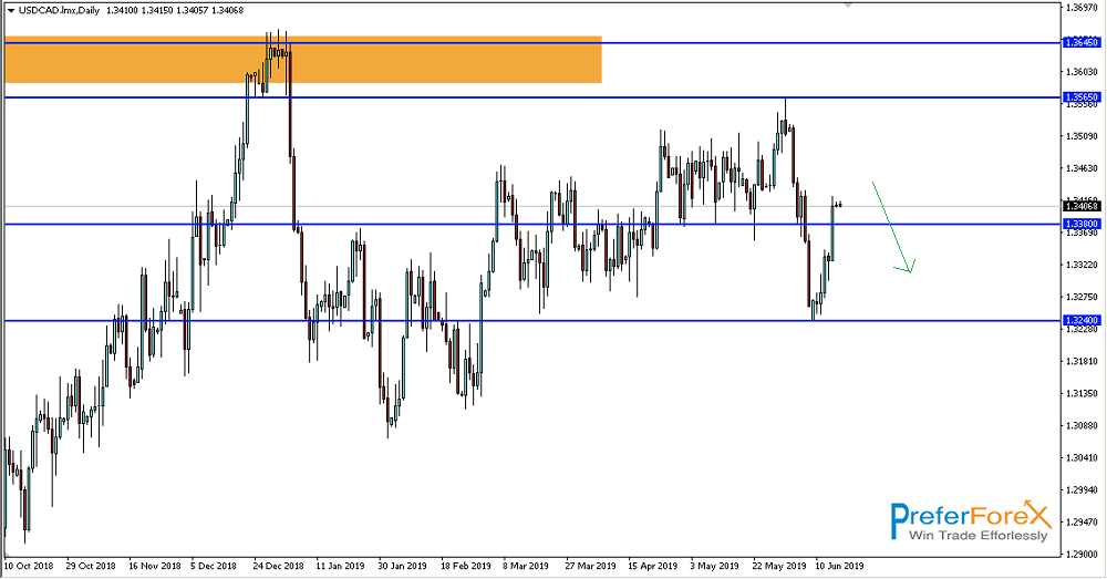 usdcad technical view