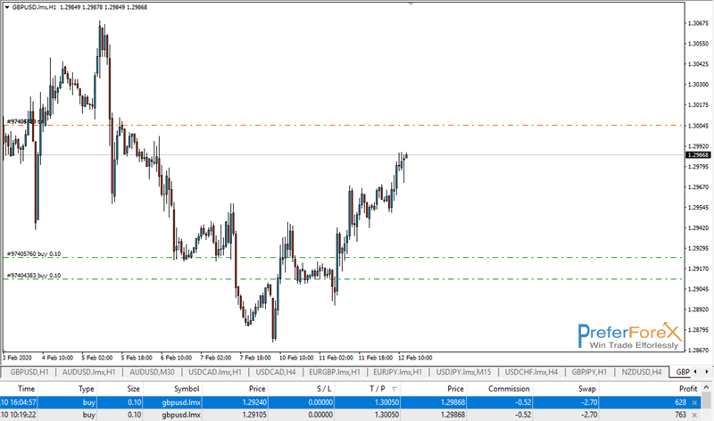 best profit forex signals
