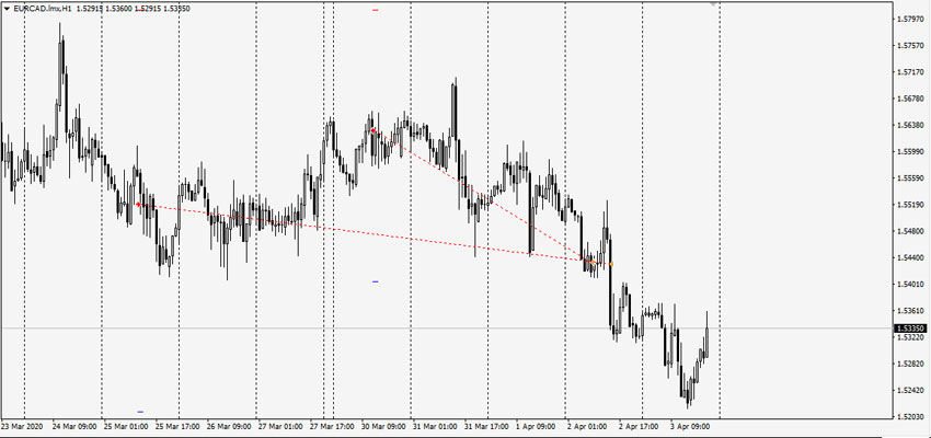 best forex trading eurcad