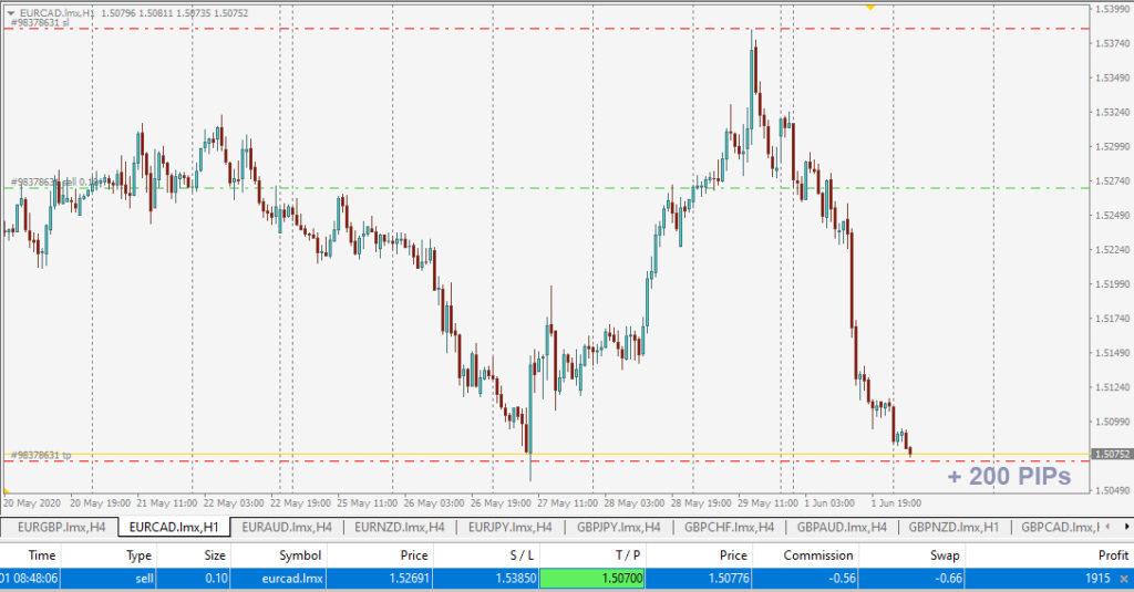 EURCAD profit signals