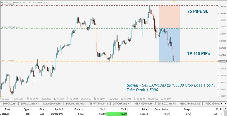 buy premium forex signals